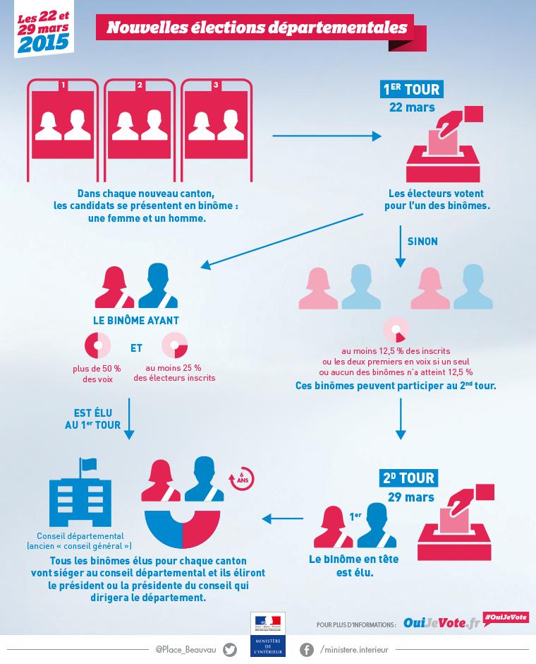 Départementales 2015 / Archives élections / Archives - Ministère de ...