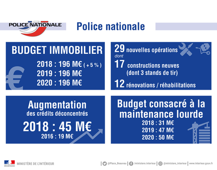 Budget immobilier Police nationale