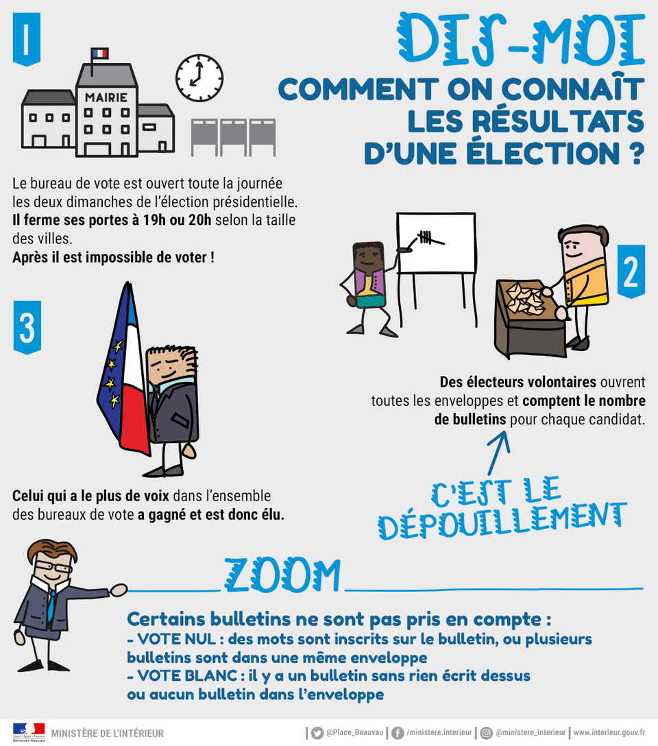 dis moi comment on connat les rsultats dune lection