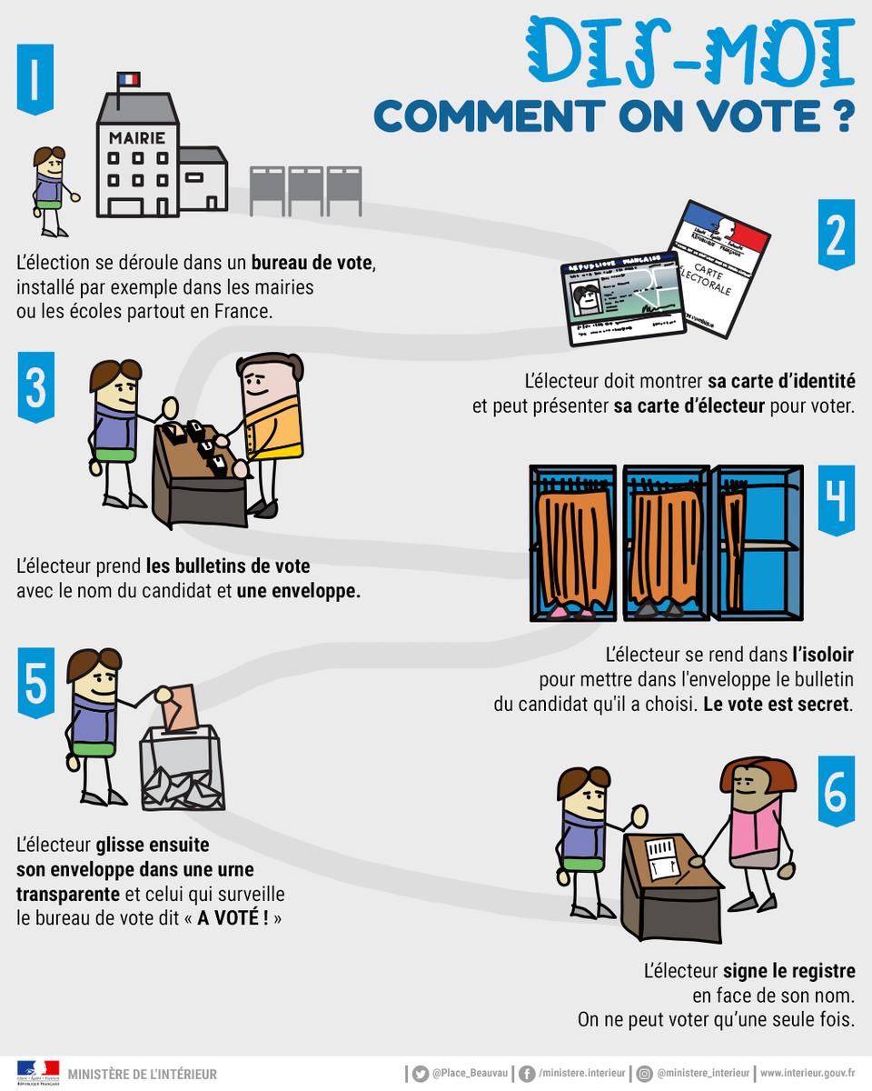 http://www.interieur.gouv.fr/var/miomcti/storage/images/media/mi/images/infographies/elections-citoyennete/presidentielle-2017/elections-expliquees-aux-enfants/dis-moi-comment-on-vote/801884-2-fre-FR/Dis-moi-comment-on-vote_largeur_960.png
