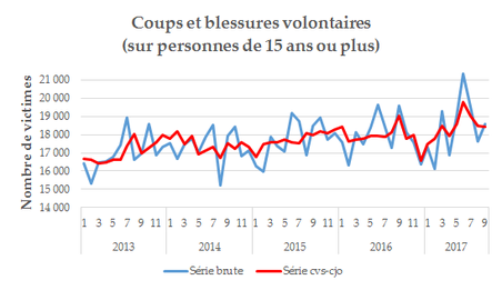Coups blessures volontaires conjoncture 25