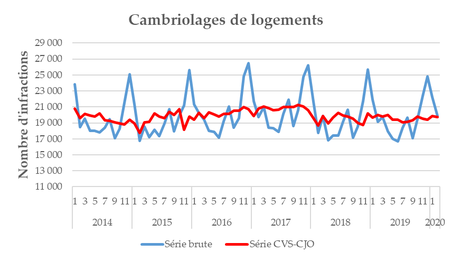 fig7_cambriolages