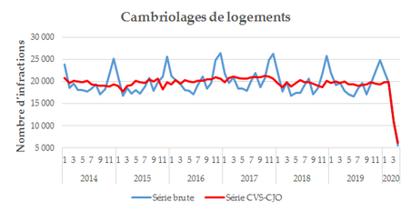 fig7Cambriolages