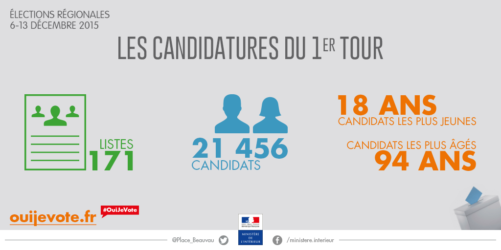 Le profil des candidats au 1er tour des lections for Election ministere interieur
